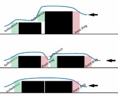 Nippukorkeuksien ja nippuvälien vaikutukset ilmanvastusvoimiin,