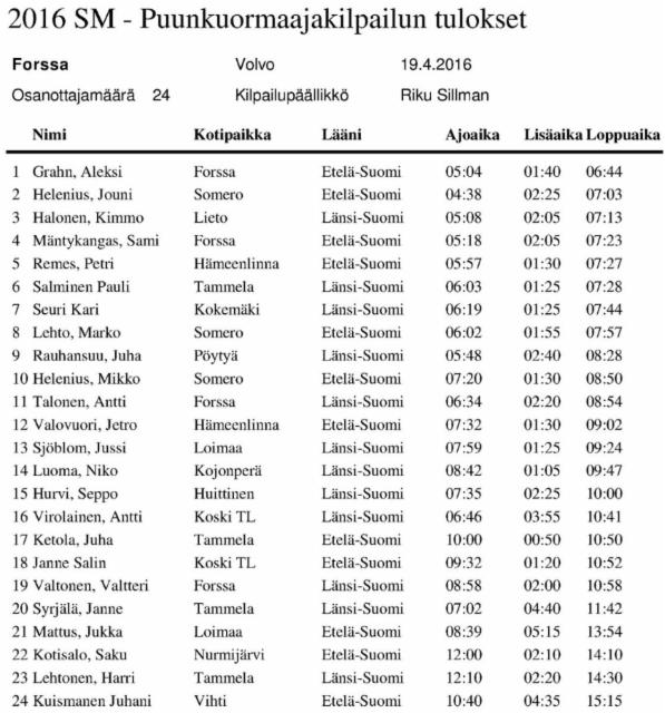 Puunkuormaajamestari 2016 - Forssa 19.4.