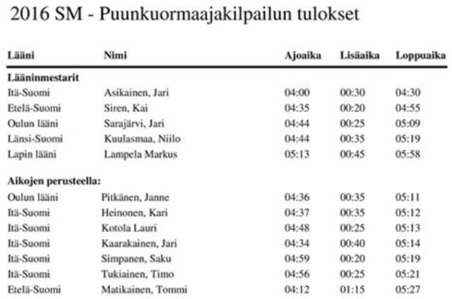 Puunkuormaajamestari 2016 - alkukilpailuiden tulokset ja finalistit - finaali FinnMetkossa Jämsässä perjantaina 2.9.2016