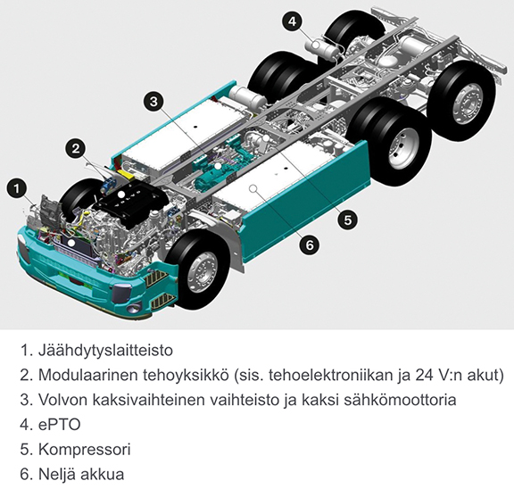 Akusto ja ajomoottorit on sijoitettu auton keskipisteen tuntumaan. Moottoritilan täyttää latauslaitteet, 24 V akut sekä erilaiset ohjainlaitteet.
