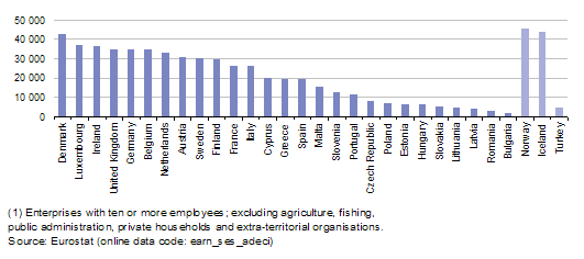 median_gross_annual_earnings_of_full-time_employees_2006_1_eur.png
