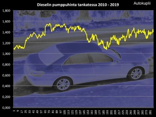 Diesel Energiasisältö