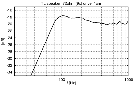 Measured nearfield response of CCS-7 encased driver at 72ohm driving impedance