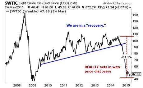 öljyn Hinnan Kehitys