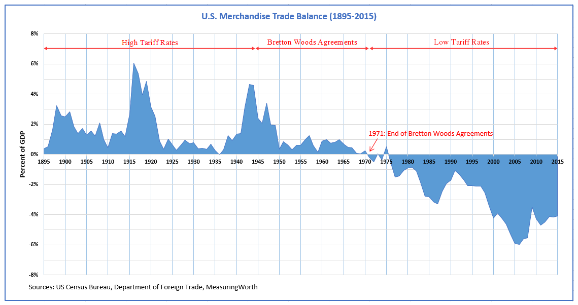 U.S._Trade_Balance_18952015_and_Trade_Policies.png