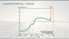 Lämpötilavertailu 20 000 eaa. - 2100 jaa.