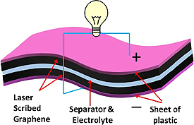 akut-ucla-graphene-superccapacitor-275.jpg