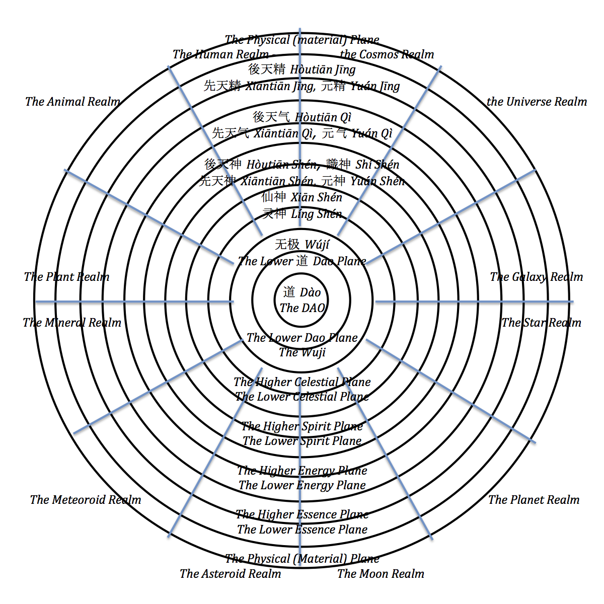 The_Wheel_of_Life_and_the_12_Planes_of_Existence_English.png