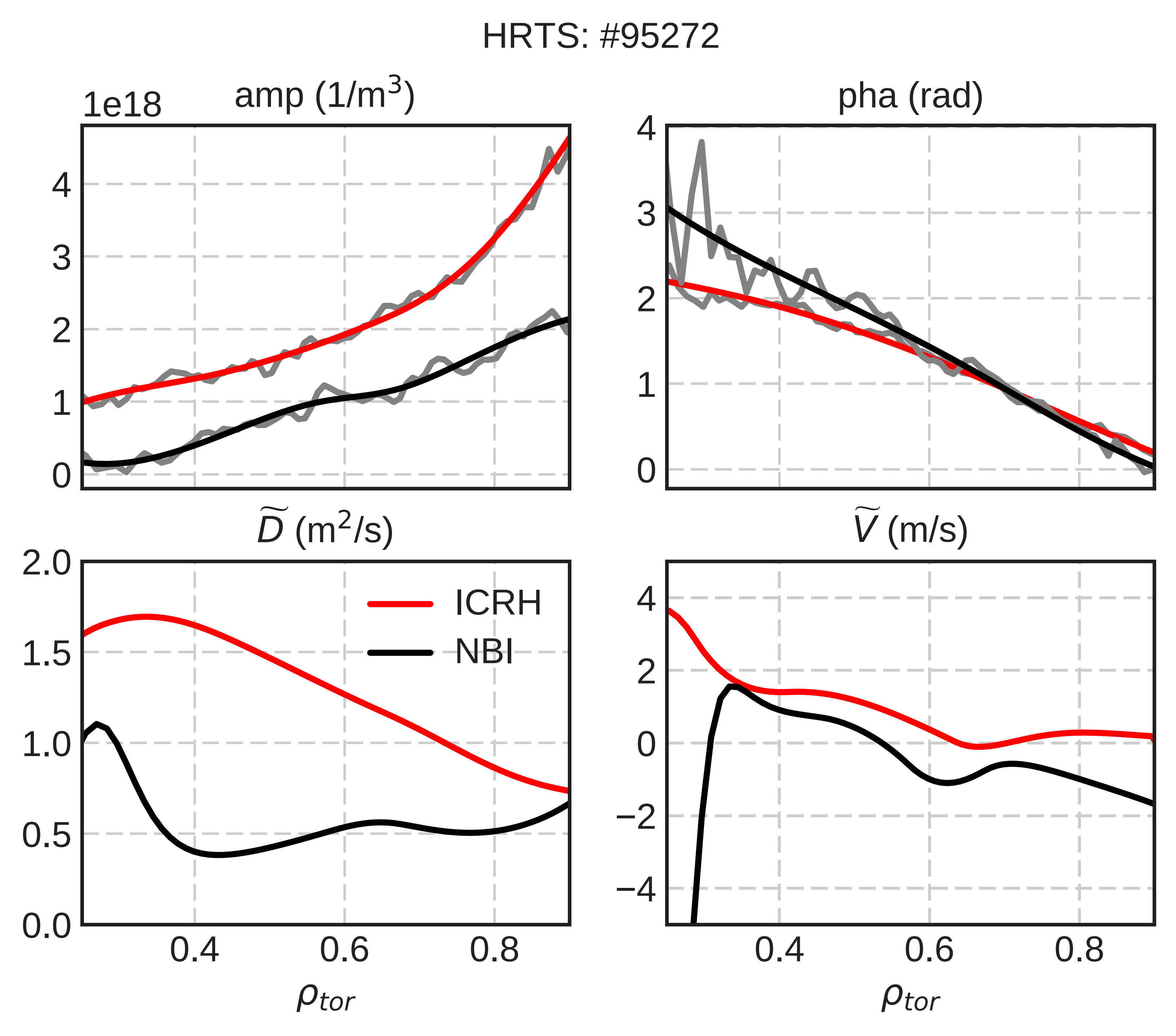 Figure 3. The amplitude and phase profiles (upper row) and the corresponding perturbative particle diffusion D ̃  and pinch V ̃ profiles (lower row) for the ICRH (red) and NBI (black) discharges.