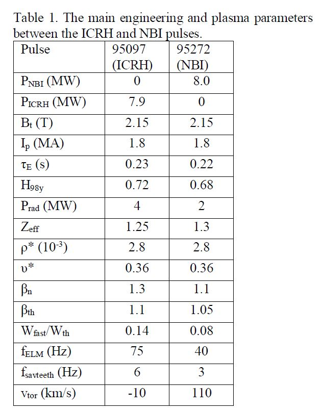 Table 1. The main engineering and plasma parameters between the ICRH and NBI pulses.