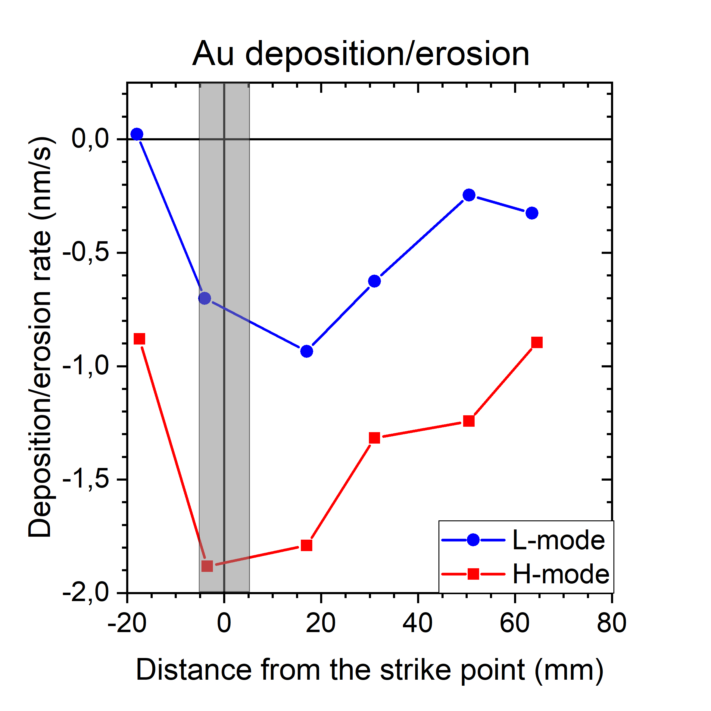 Net erosion/deposition profiles of the W proxy Au markers during L- and H-mode discharges on AUG.