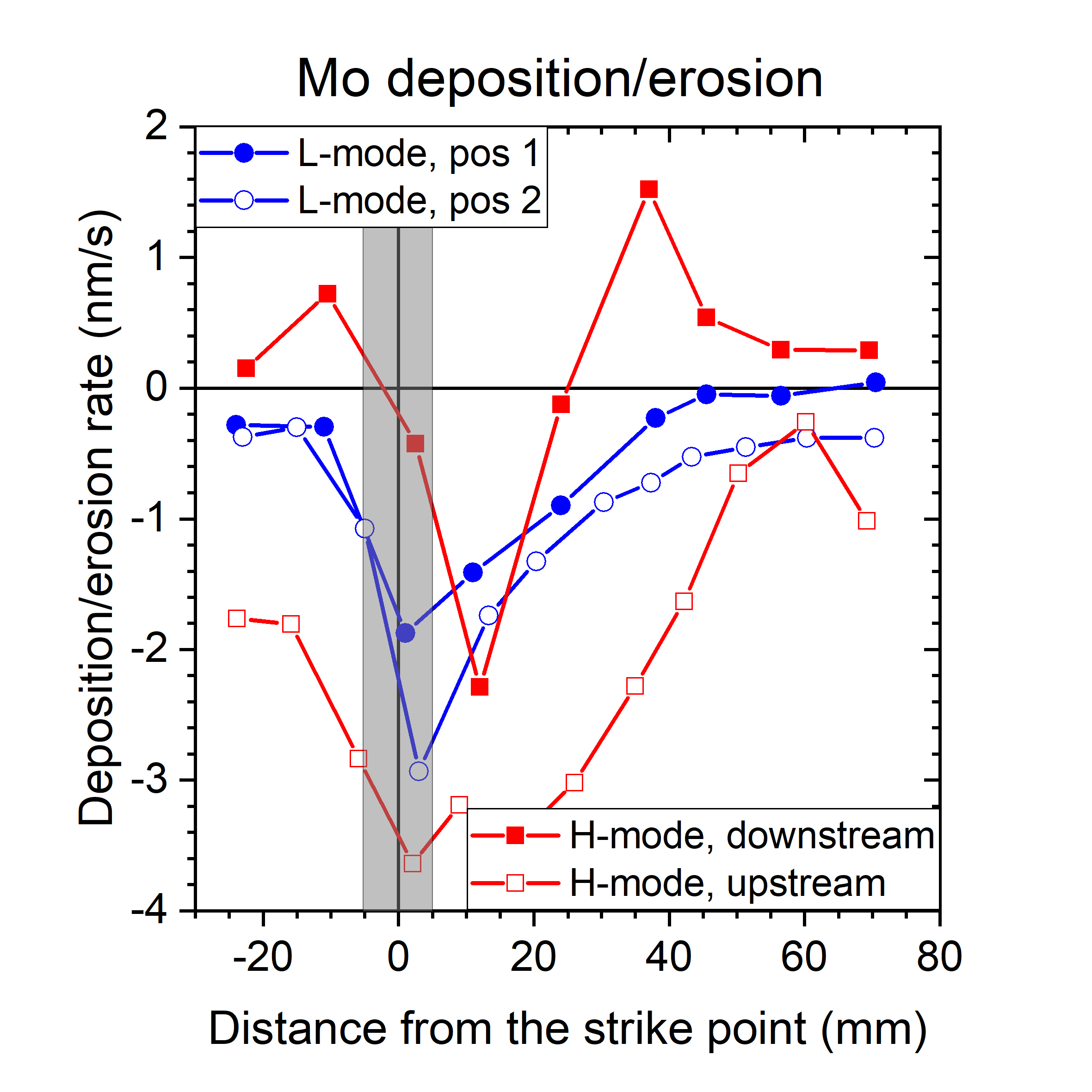 Net erosion/deposition profiles of the Mo markers during L- and H-mode discharges on AUG.