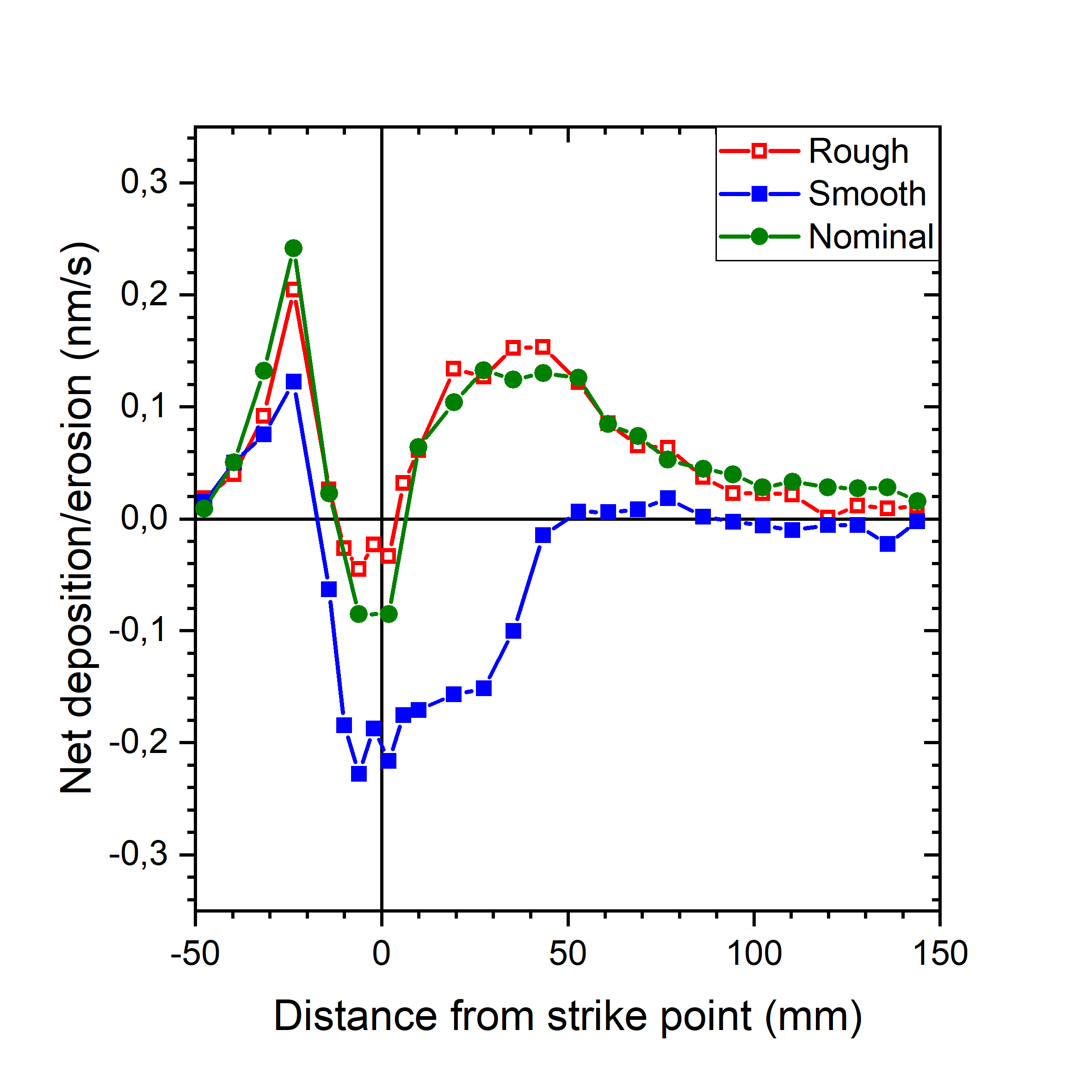 Influence of surface roughness on net erosion/deposition of W.