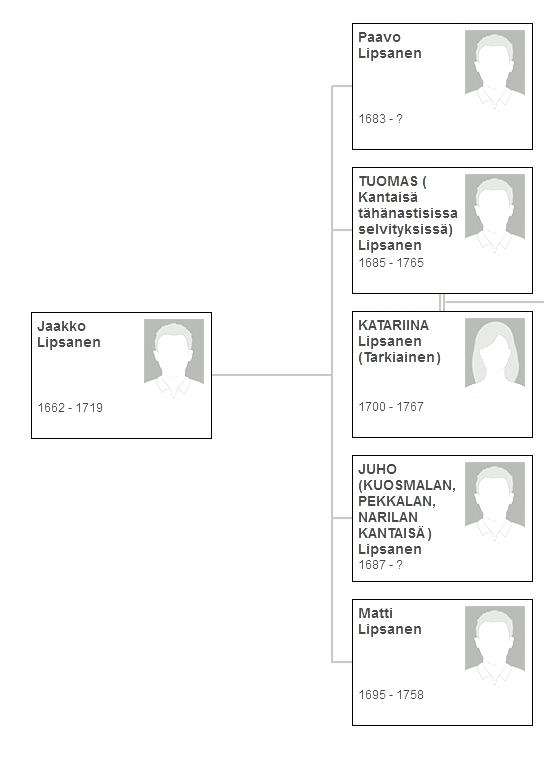 https://kotisivukone.fi/files/sukuseuralipsanen.kotisivukone.com/Jaakko_Lipsasen_perhe_uudessa_tutkimuksessa.jpg?rnd=1436772054142