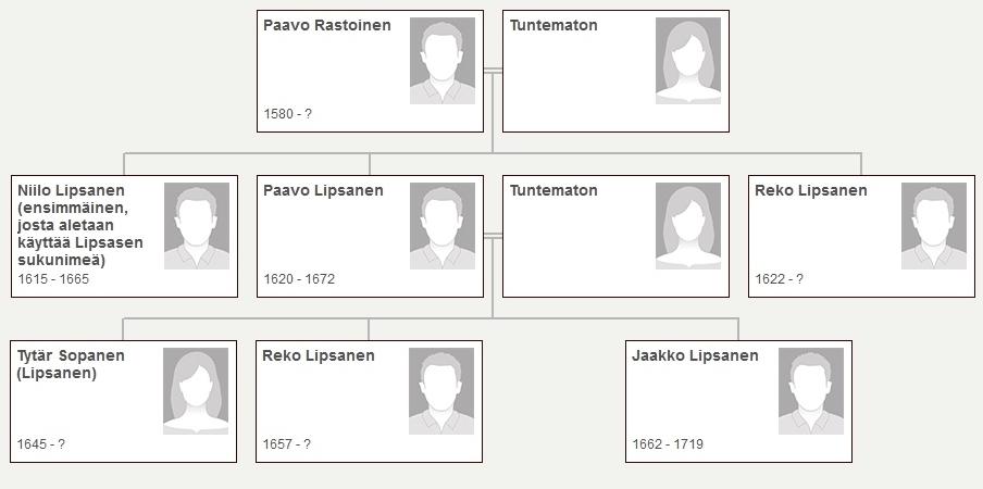 https://kotisivukone.fi/files/sukuseuralipsanen.kotisivukone.com/Paavo_Lipsanen_lahiperhe.jpg?rnd=1437125945534