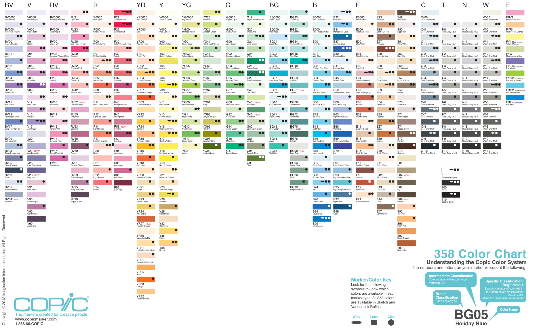Värikartan käyttö