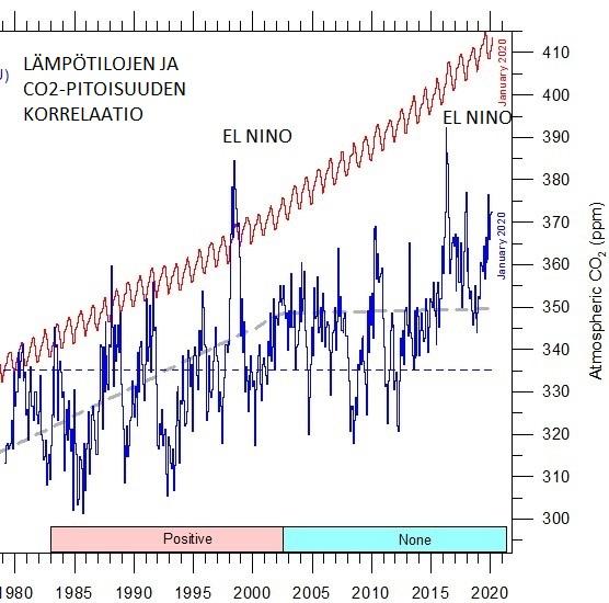 UAH_TEMP_CO2_JAN_2020_2.jpg