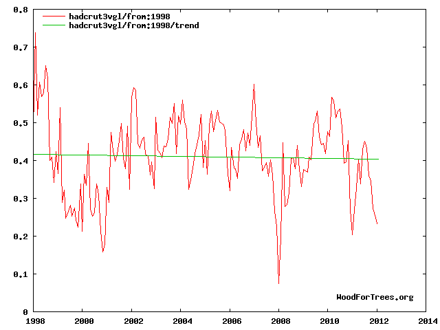 global_temp_since_1998.png