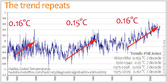 hadley-global-temps-1850-2010-web.jpg