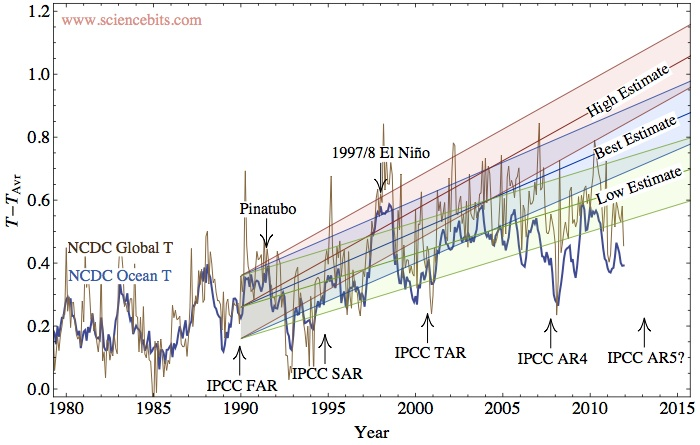ipcc-far-prediction-observations.jpg