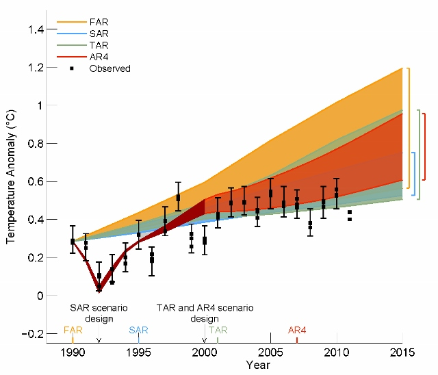 ipcc_ar5_draft_fig1-4_without_640x548.jpg
