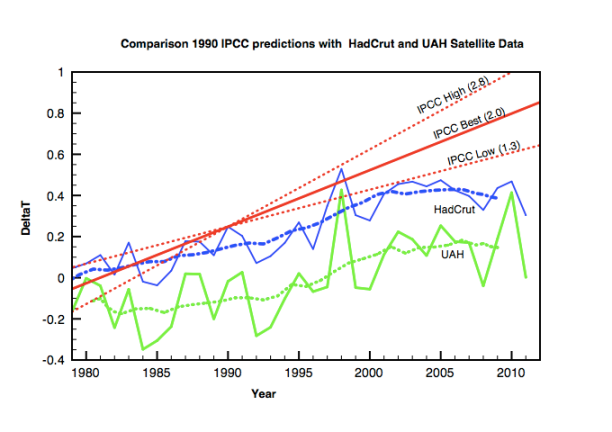 ipcc_vs_data.png