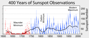 11265_sunspot_numbers.png