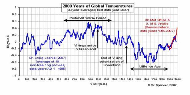 blog_2000_years_of_global_temps_graph.jpg