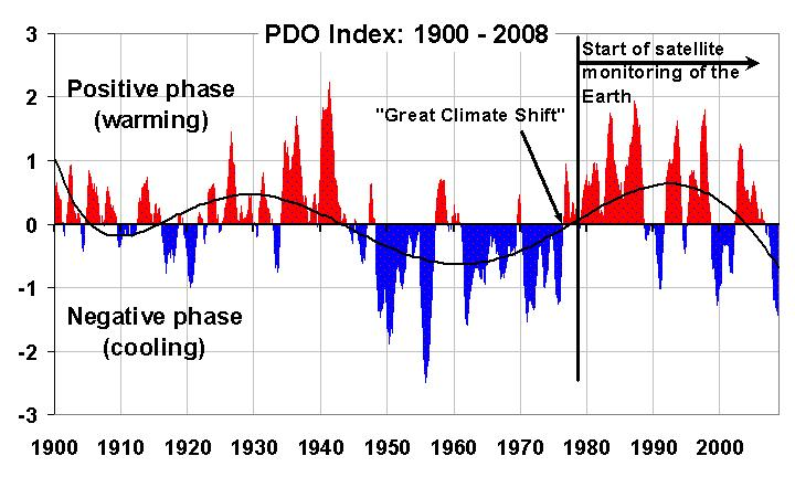 great-global-warming-blunder-pdo-2000-2008-5monavg.jpg