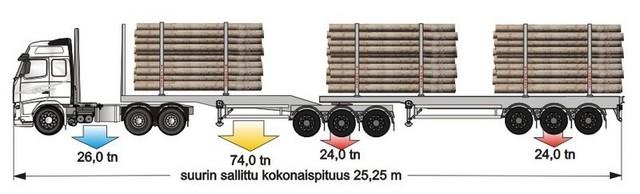 74 tonnia ja 24m-25,25m