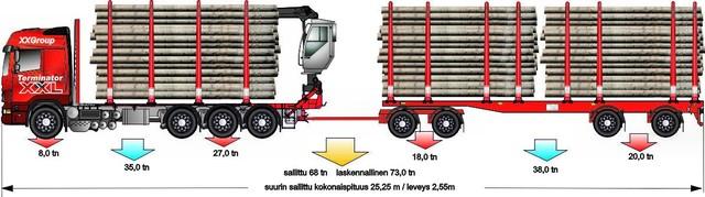 Neliakselisen vetoauton perässä perintainen 10,5 m nelikkovaunu. &8 ton nia ja kolme tukki / rankanippua.