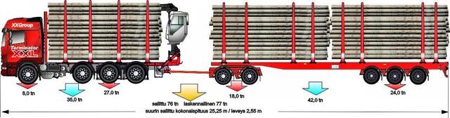 Yhdeksänakselinen saa 76 tonnin kokonaispainoluokassa kuormaa 50-55 tonnia maksimipituudella 25.25 m.