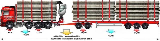 Yhdeksänakselinen on mahdollista rakenta nelikon perään myös dollillisesta puoliperävaunusta. Pituus riittää kolmelle nelosnipulle!!!