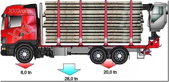 """Puutavarankuljetusten perusauto pitkälle tulevaisuuteen. 3 akselinen saa 5 vuoden ja 4000 kg """"lisäbonuksen""""."""