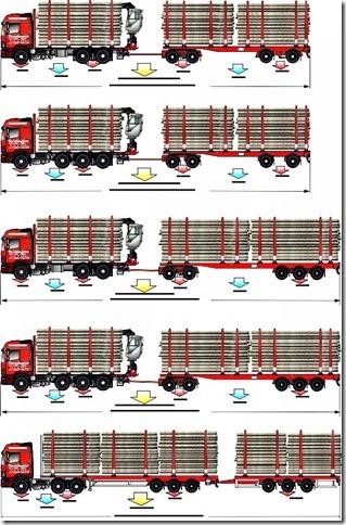Mallistosta puuttuu vielä paras - viisiakselinen auto ja neliakselinen perävaunu - 76 tonnia ja puuta mahtuu rajusti.