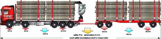 Kaikkien puutavara-autojen isä on tässä. Puuta mahtuu autoon ja vetokykyä riittää, vaikka junan vetoon.