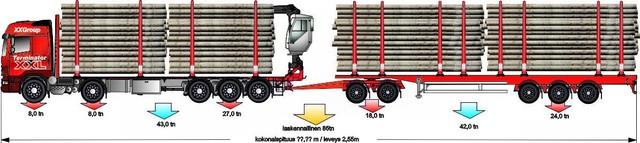 """80 tonninen kymmenakselinen """"tiivistetty""""maantiejuna antaa parhaan tuloksen    litraa ja euroa  /  kuljetettu raakapuutonni"""