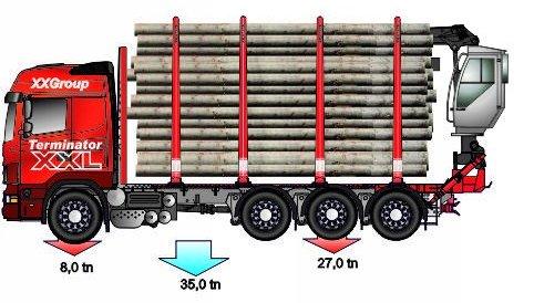 Neliakselinen Tridem . 35 tonnia.