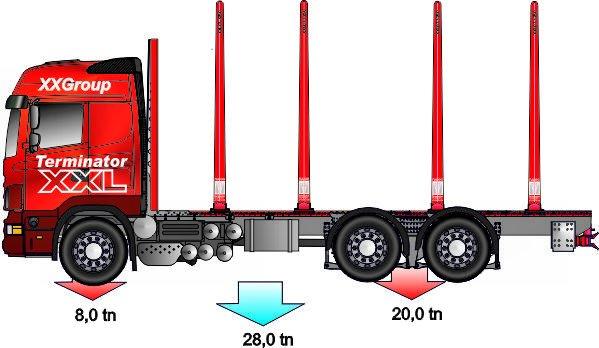 Terminaaliautojen pankoiksi on mahdollista valita myös 4.4 metrin rakennekorkuiset pankot = 3.300m tolpilla.