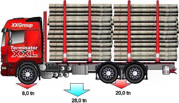 Terminaaliauto on perinteisesti aina 100 mm runkoinen. Pankot 3.00 - 3.10m .