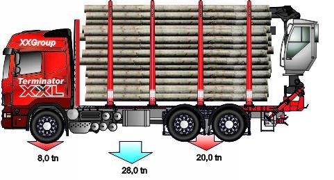 Nosturi syö kuormasta 3.500 kg. Irroitus kannattaa aina, kun se on mahdollista. Nosturin osuus on pahimmillaan 10% koko kuorman tonneista.