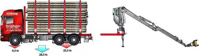 """2000 kg siirtymäkauden """"bonus"""" ja kuormainnosturin irrotus sekä 5% ylitys kasvattaa vetoauton nippukoon 18 tonniseksi . Kuormatilatarve on 45 m3 !!!"""
