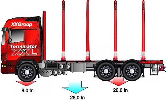 6x4 puutavara-autotyyppi on monipuolisin ja sen kuormatila on rakennettavissa riittävän kokoiseksi kaikille raakapuulajikkeille.