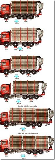 4 akselisessa puutavara-autossa on 3 vaihtoehtoa neljännelle akselille sekä kaksi kuormtilamittavaihtoehtoa.