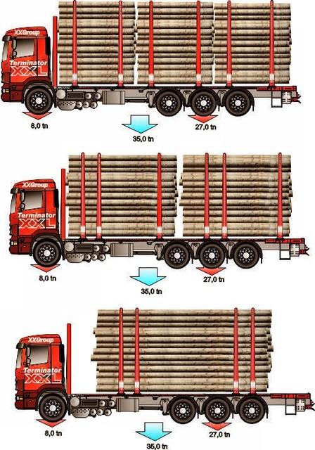35 tonnin kokonaispainoiseen ja 9.5 m kuormatilaiseen veturiin saa lastata 20tn-23.5 tn puuta,rankaa ja muuta.