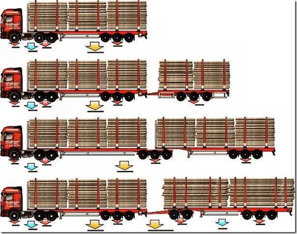 """48 tonninen puolikas,76 tonninen puolikas ja keskiakselivaunu (25.25m). 80 tonninen ja 30 m """"Ruotsimalli"""" sekä 90 tonninen ja 32 metrinen """"tuplapuolikas dollyllä"""""""