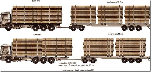 Maksimi puutavarayhdistelmän puutavarakuormatilan saa olla pisimmillään 21.42 m. Se on asetuksissa niin määritelty. Kuormatila on maksimoitava, mutta miten: muuttuuku yddistelmien kuormatilamitoitukset, vaikko puutavaramitat , tai muuttuuko molemmat ????