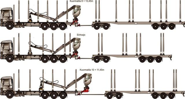 Auton kuormatilan säätö sekä jatkoperävaunu tuovat  hienosäätömahdollisuuden 25.25 maksimimittaisille yhdistelmille ja niitten 21.42 metrisille kuormatiloille.
