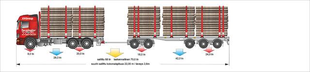 Perusjuhta muuntuu helposti 68 tonniseksi viidennen akselin lisäyksellä. Tämä vaunu käy myöhemmin 12m nelikon perään.