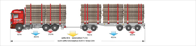 68 luokan auto alle 22m mitoituksella. Pankkoleveys 2.60 m ja tolpat 3.30m-Viisi kolmosta tai kolme 5 m rankaa. 6.5m tukkia ylityksillä vaunussa 3 nippua.